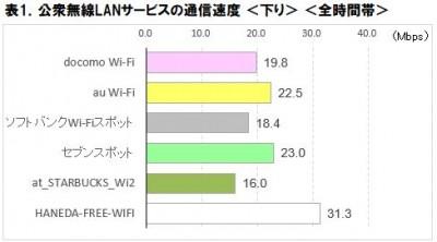 表1.公衆無線LAN速度調査