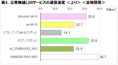 表4.公衆無線LAN速度調査