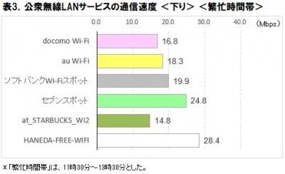 表3.公衆無線LAN速度調査