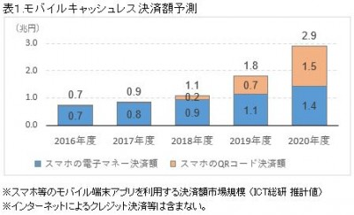 表1.2019年度キャッシュレス決済市場動向調査