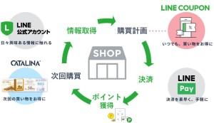 購買サイクル
