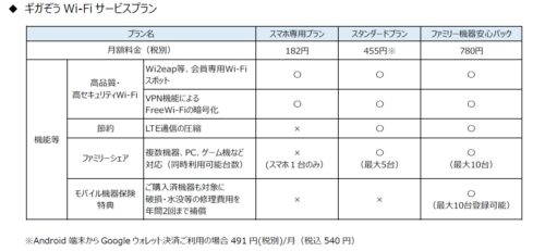 Fi wi ギガ ぞう 【PR】高品質&高セキュリティのWi